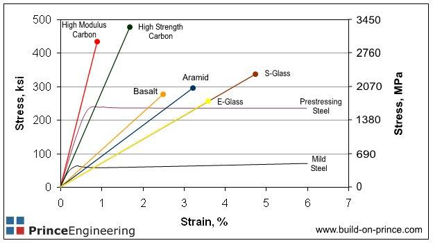 Comparison of FRP reinforcement materials stress-strain and modulus