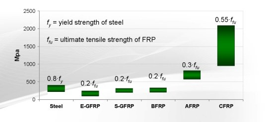 FRP tensile strengths after application of creep-rupture reduction factors