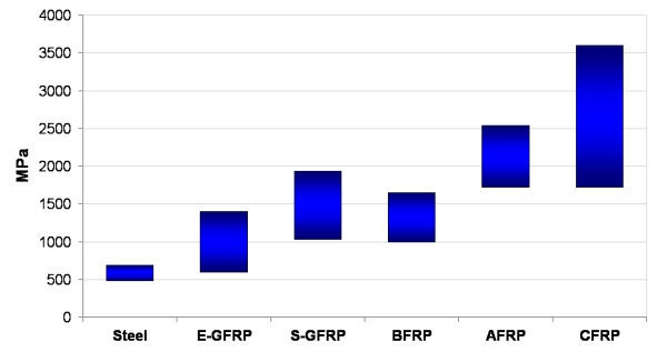 Comparison of FRP tensile and steel yield strengths