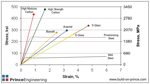 Comparison of FRP reinforcement materials stress-strain and modulus